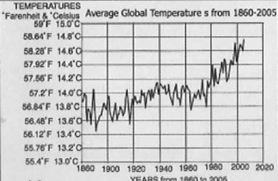 00climate