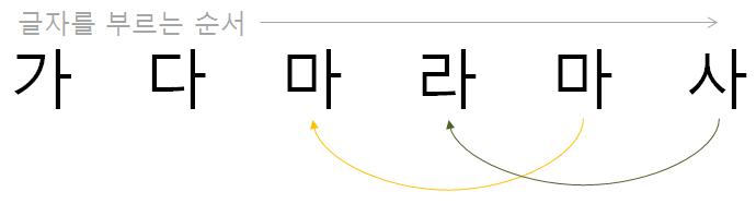 2-백의 방법: 글자를 순서대로 들으면서 앞의 앞 글자와 지금 들은 글자를 비교한다
