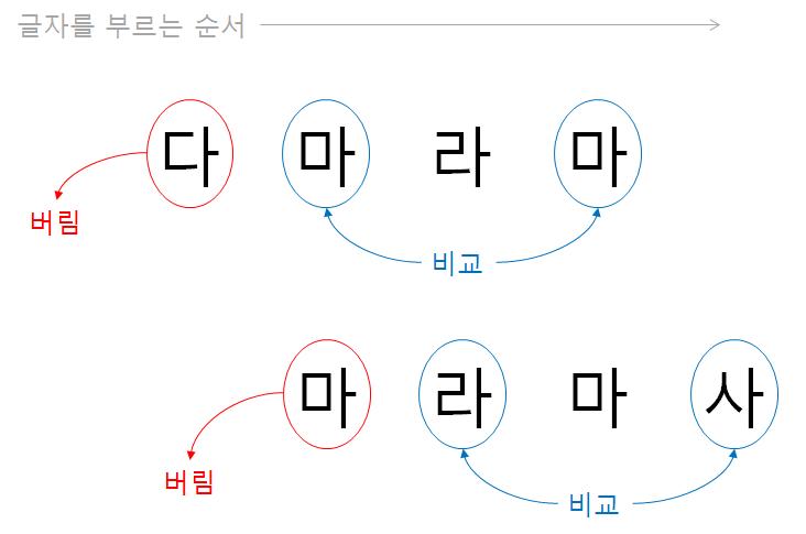 2-백을 할 때 머리 속에서 이뤄지는 작업: 3번 전의 글자를 버리고 2번 전의 글자와 지금 들은 글자를 비교하는 과정을 반복한다