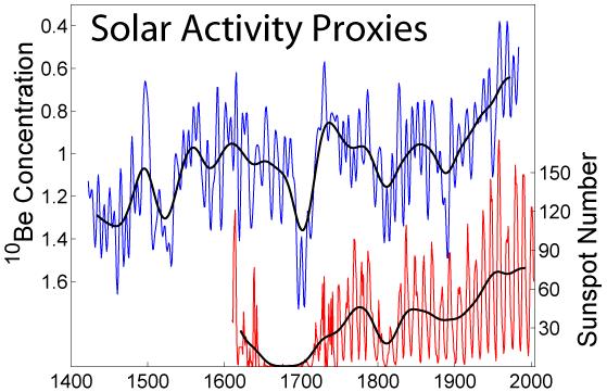 1400년대부터 현재까지 태양활동의 변화를 보여주는 그래프. 흑점수가 많아지는 것은 태양 복사가 더 강해짐을 보여주는 지표이다. 18세기를 전후해 평균기온이 떨어졌던 '작은 빙하기'의 원인으로 이 시기에 태양흑점이 사라졌던 것을 드는 학자들이 있다.