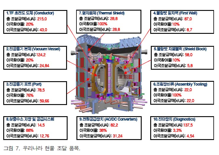 ITER_korea
