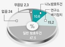 [뉴스] 나노 과학자 10명중 1명만 나노 보호 장비