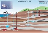 [심층] 땅속? 바다밑? 이산화탄소 처분할 명당 찾아라